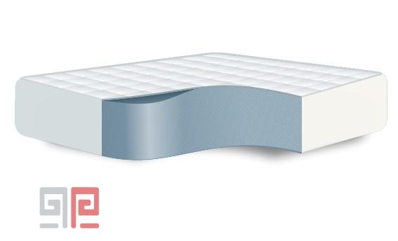 מזרן ספוג כחול גמיש - יורם מנדלבוים חנות המפעל למזרונים (1)